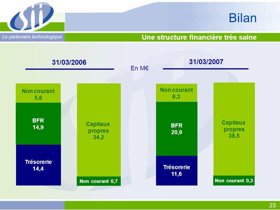 23 Une structure financière très saine En M Bilan 31/03/2007 Non courant 6,3 BFR 20,9 Trésorerie 11,6 Capitaux propres 38,5 Non courant 0,3 31/03/2006