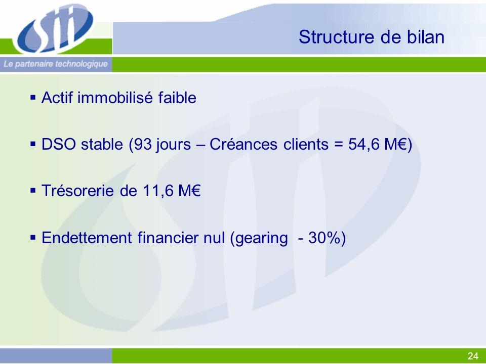 24 Structure de bilan Actif immobilisé faible DSO stable (93 jours – Créances clients = 54,6 M) Trésorerie de 11,6 M Endettement financier nul (gearin