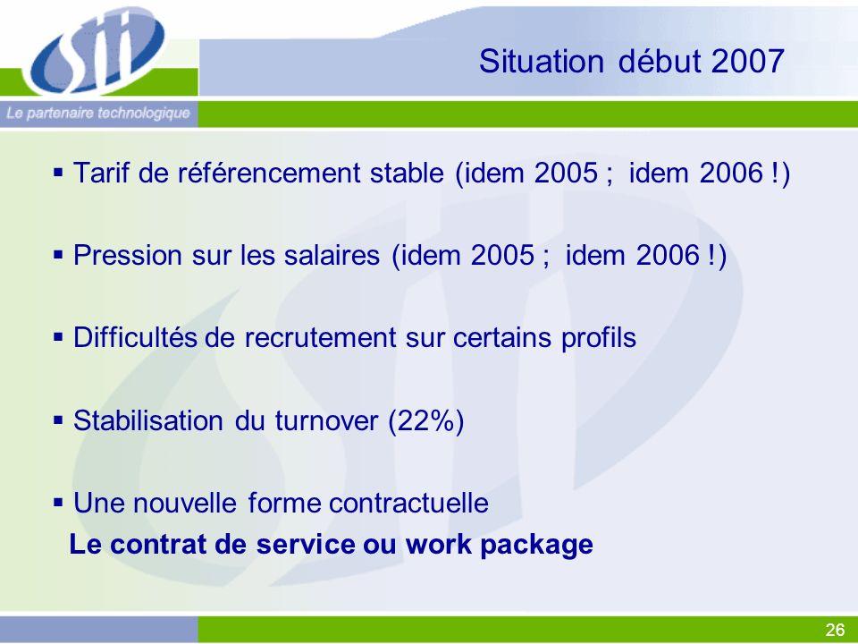 26 Situation début 2007 Tarif de référencement stable (idem 2005 ; idem 2006 !) Pression sur les salaires (idem 2005 ; idem 2006 !) Difficultés de rec
