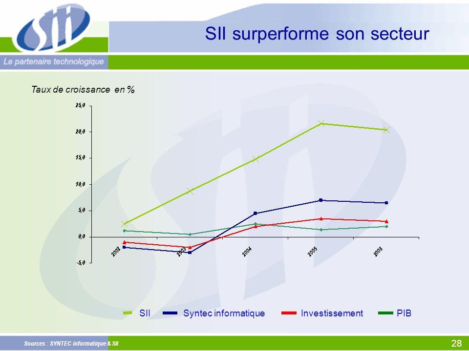 28 Sources : SYNTEC informatique & SII Taux de croissance en % SIIPIB Syntec informatiqueInvestissement SII surperforme son secteur