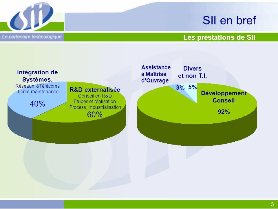 3 Les prestations de SII SII en bref Intégration de Systèmes, Réseaux &Télécoms Tierce maintenance 40% R&D externalisée Conseil en R&D Études et réali