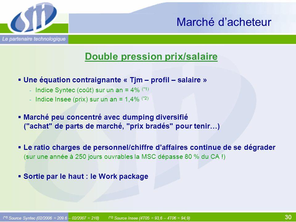 30 Marché dacheteur Une équation contraignante « Tjm – profil – salaire » Indice Syntec (coût) sur un an = 4% (*1) Indice Insee (prix) sur un an = 1,4