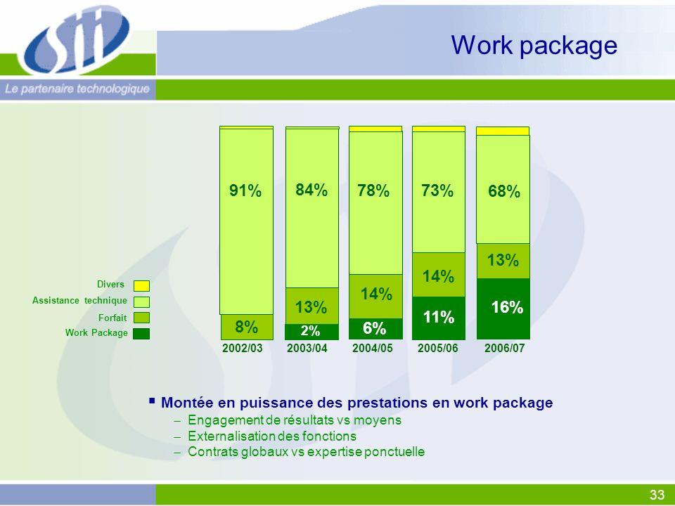 33 Montée en puissance des prestations en work package Engagement de résultats vs moyens Externalisation des fonctions Contrats globaux vs expertise p