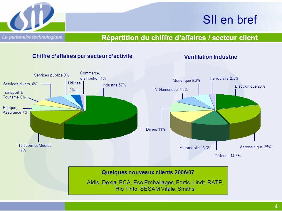4 Répartition du chiffre daffaires / secteur client Quelques nouveaux clients 2006/07 Aldis, Dexia, ECA, Eco Emballages, Fortis, Lindt, RATP, Rio Tint