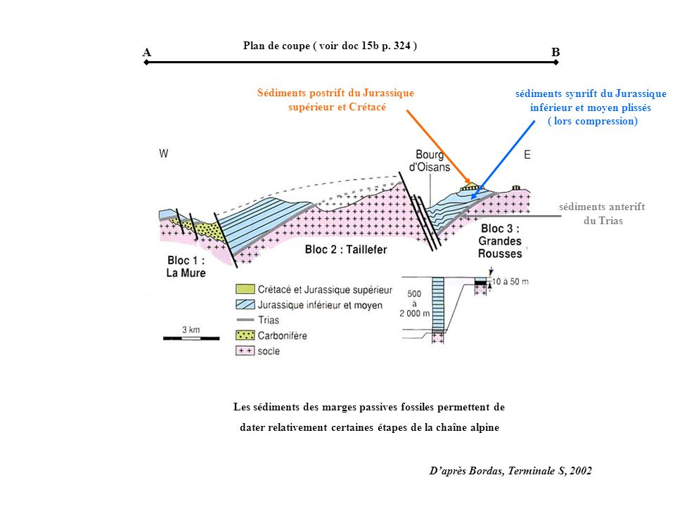 sédiments anterift du Trias sédiments synrift du Jurassique inférieur et moyen plissés ( lors compression) Sédiments postrift du Jurassique supérieur et Crétacé AB Plan de coupe ( voir doc 15b p.