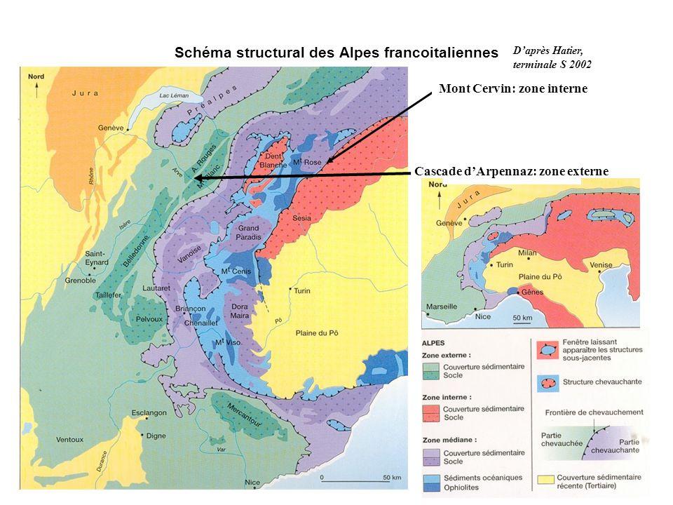 Schéma structural des Alpes francoitaliennes Mont Cervin: zone interne Cascade dArpennaz: zone externe Daprès Hatier, terminale S 2002