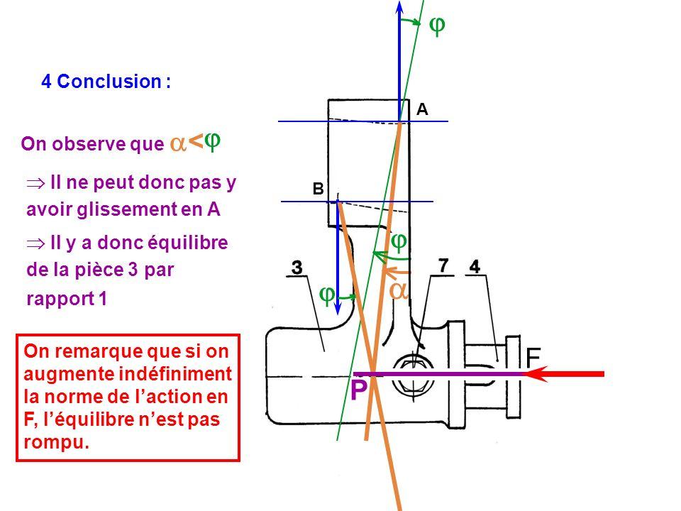 F A B 4 Conclusion : P On observe que < ? avoir glissement en A Il y a donc équilibre On remarque que si on augmente indéfiniment la norme de laction