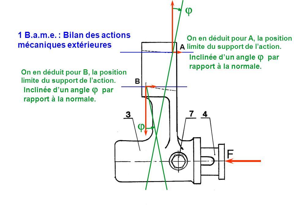 F A B 1 B.a.m.e. : Bilan des actions mécaniques extérieures On en déduit pour A, la position limite du support de laction. Inclinée dun angle par rapp