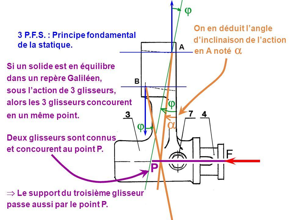 F A B 3 P.F.S. : Principe fondamental de la statique. Si un solide est en équilibre dans un repère Galiléen, sous laction de 3 glisseurs, alors les 3