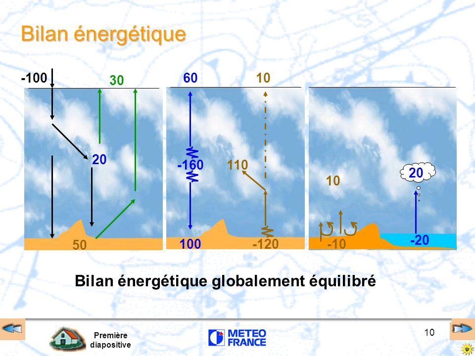 Première diapositive 10 Bilan énergétique -100 30 50 20 10 -120 -160 60 100 110 10 20 -10 -20 Bilan énergétique globalement équilibré