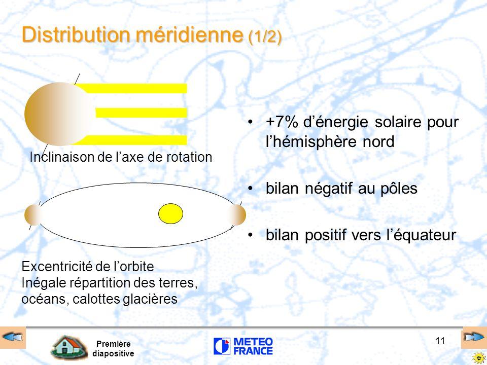 Première diapositive 11 Distribution méridienne (1/2) +7% dénergie solaire pour lhémisphère nord bilan négatif au pôles bilan positif vers léquateur I