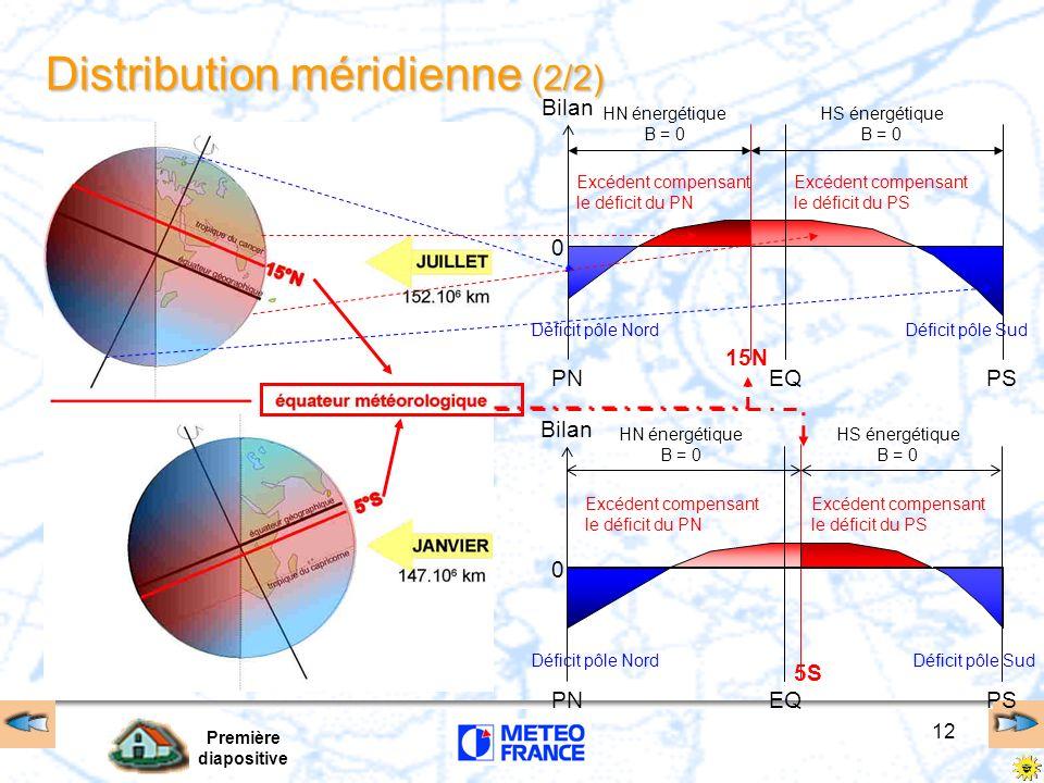 Première diapositive 12 PNPSEQ Bilan 0 Distribution méridienne (2/2) HN énergétique B = 0 HS énergétique B = 0 15N PNPSEQ Bilan 0 5S HN énergétique B