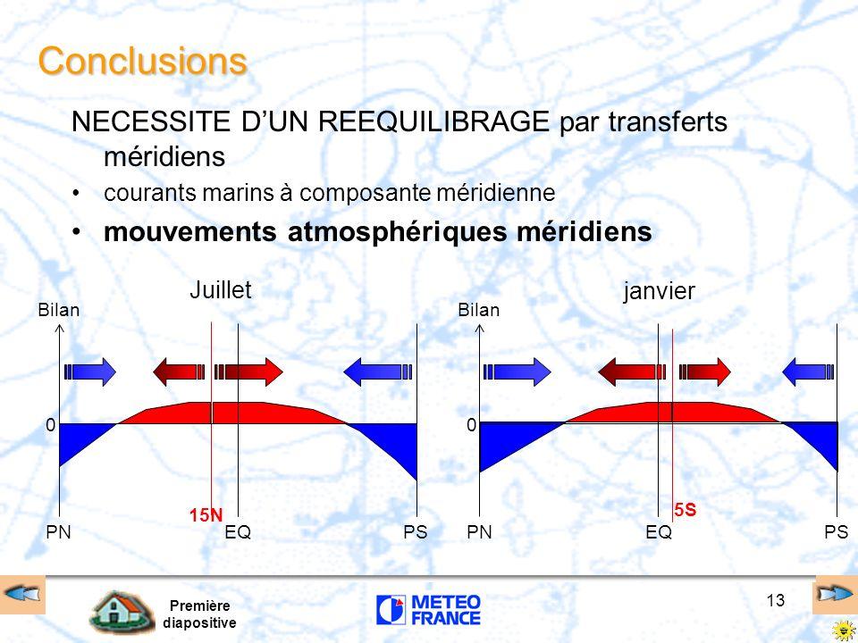 Première diapositive 13 Conclusions NECESSITE DUN REEQUILIBRAGE par transferts méridiens courants marins à composante méridienne mouvements atmosphéri
