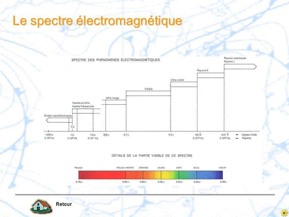 Le spectre électromagnétique Retour