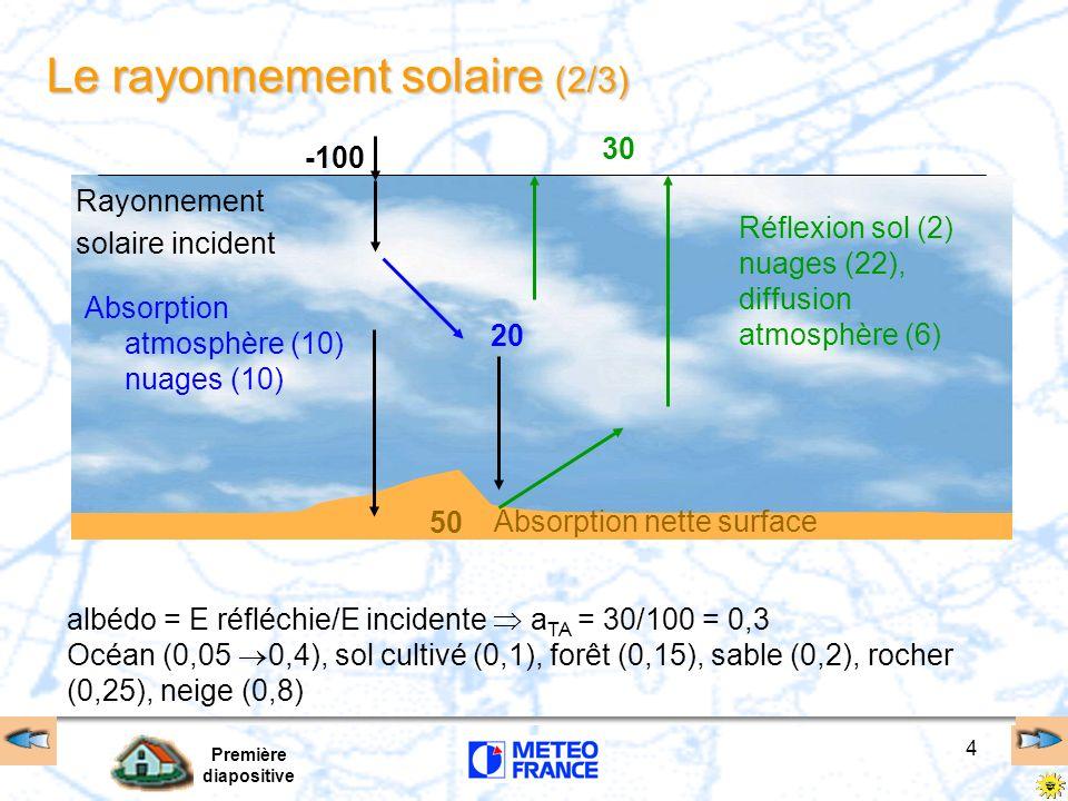 Première diapositive 4 albédo = E réfléchie/E incidente a TA = 30/100 = 0,3 Océan (0,05 0,4), sol cultivé (0,1), forêt (0,15), sable (0,2), rocher (0,