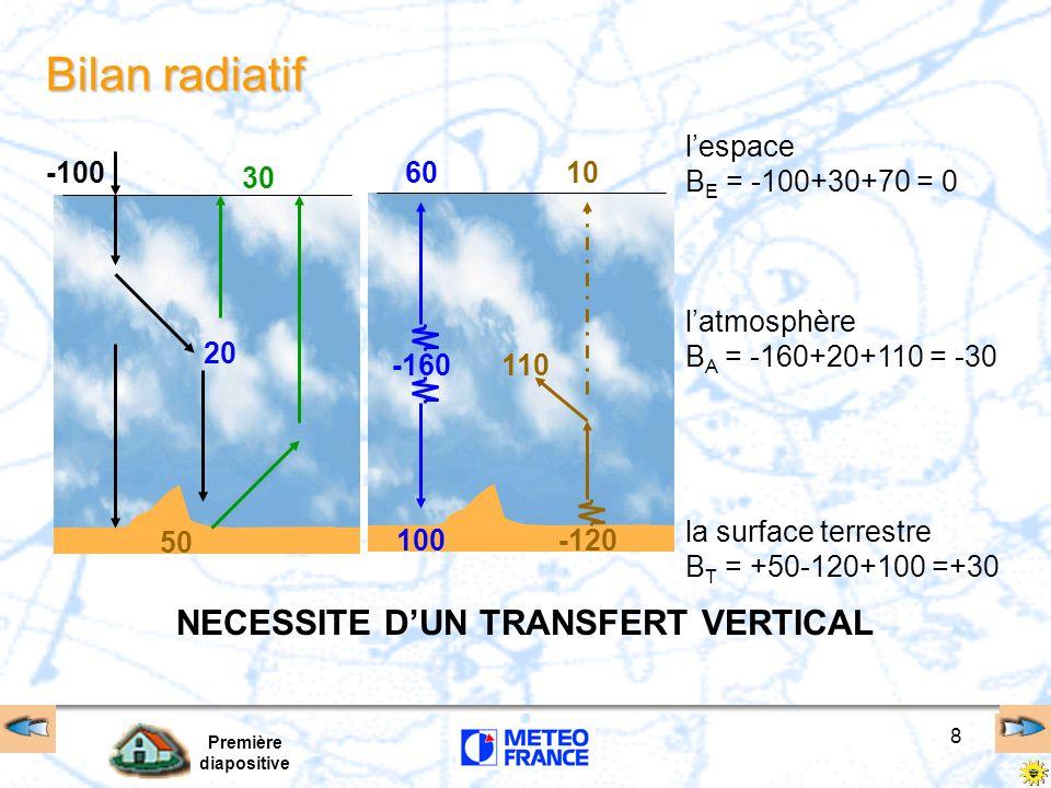 Première diapositive 8 Bilan radiatif -100 30 50 20 10 -120 -160 60 100 110 lespace B E = -100+30+70 = 0 latmosphère B A = -160+20+110 = -30 la surfac