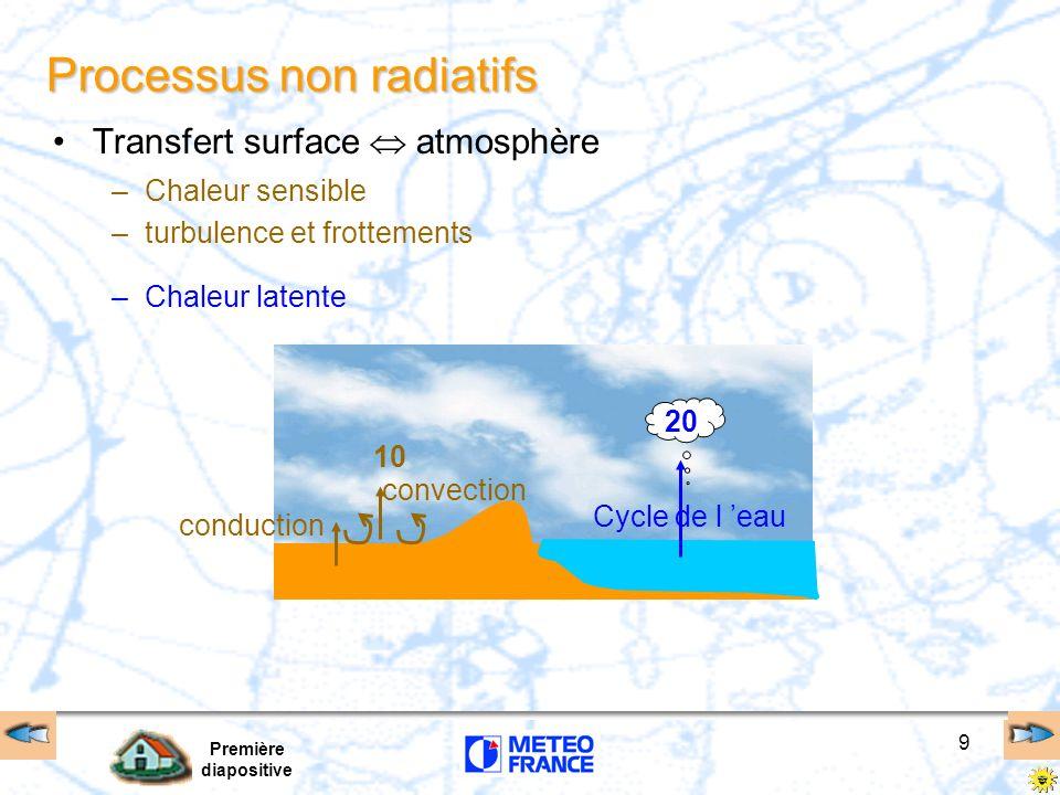 Première diapositive 9 Processus non radiatifs Transfert surface atmosphère 10 conduction convection Cycle de l eau –Chaleur sensible –turbulence et f