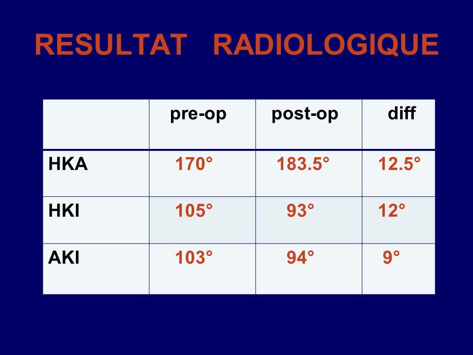 RESULTAT RADIOLOGIQUE diff post-op pre-op 12.5° 183.5° 170°HKA 12° 93° 105°HKI 9° 94° 103°AKI