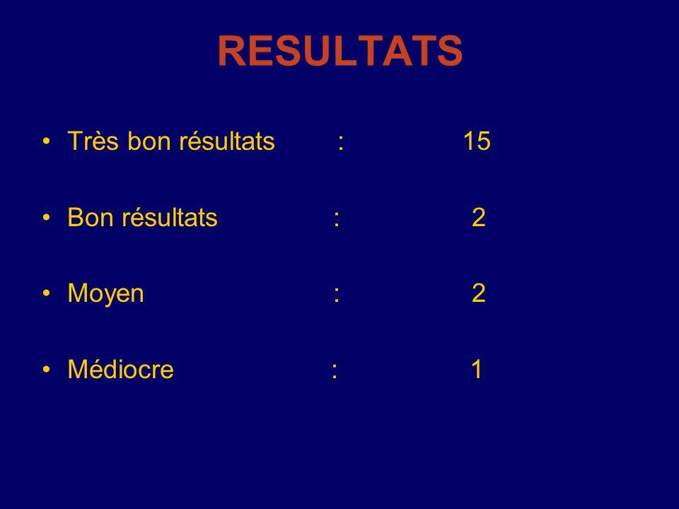 RESULTATS Très bon résultats : 15 Bon résultats : 2 Moyen : 2 Médiocre : 1