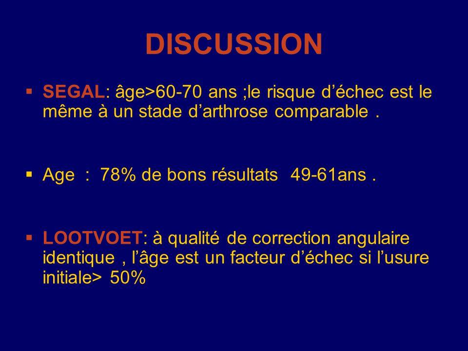 SEGAL: âge>60-70 ans ;le risque déchec est le même à un stade darthrose comparable. Age : 78% de bons résultats 49-61ans. LOOTVOET: à qualité de corre