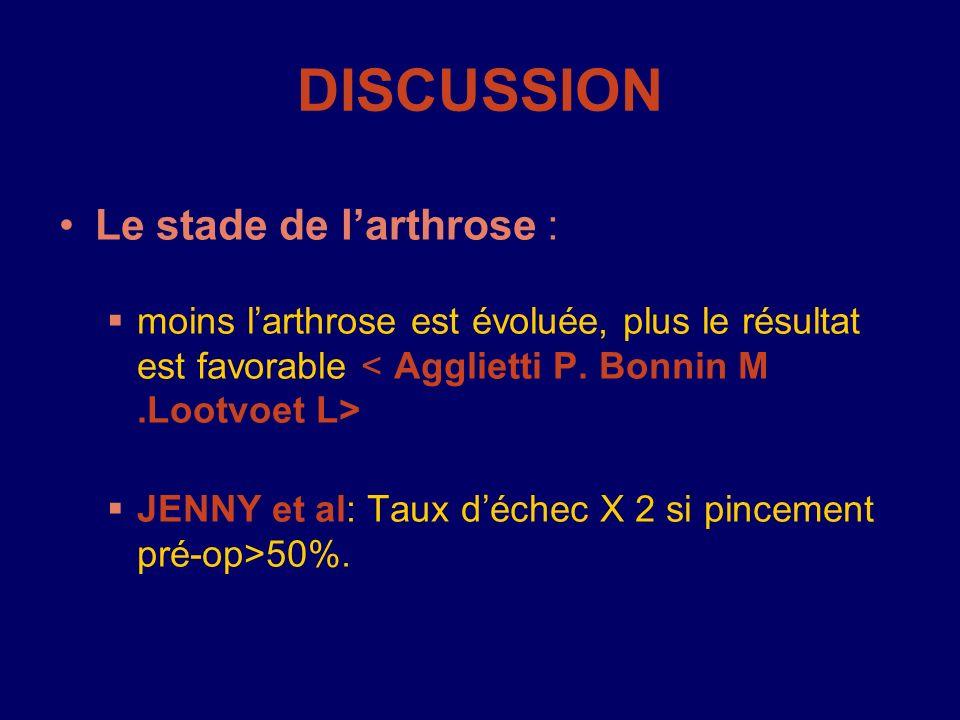 DISCUSSION Le stade de larthrose : moins larthrose est évoluée, plus le résultat est favorable JENNY et al: Taux déchec X 2 si pincement pré-op>50%.