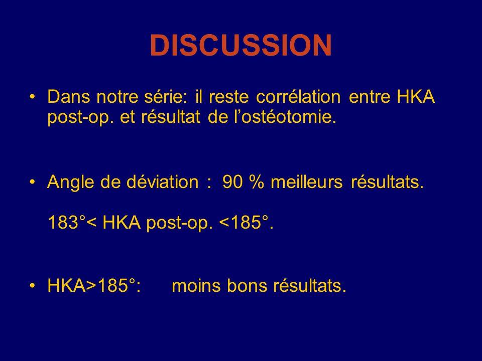 DISCUSSION Dans notre série: il reste corrélation entre HKA post-op. et résultat de lostéotomie. Angle de déviation : 90 % meilleurs résultats. 183°<