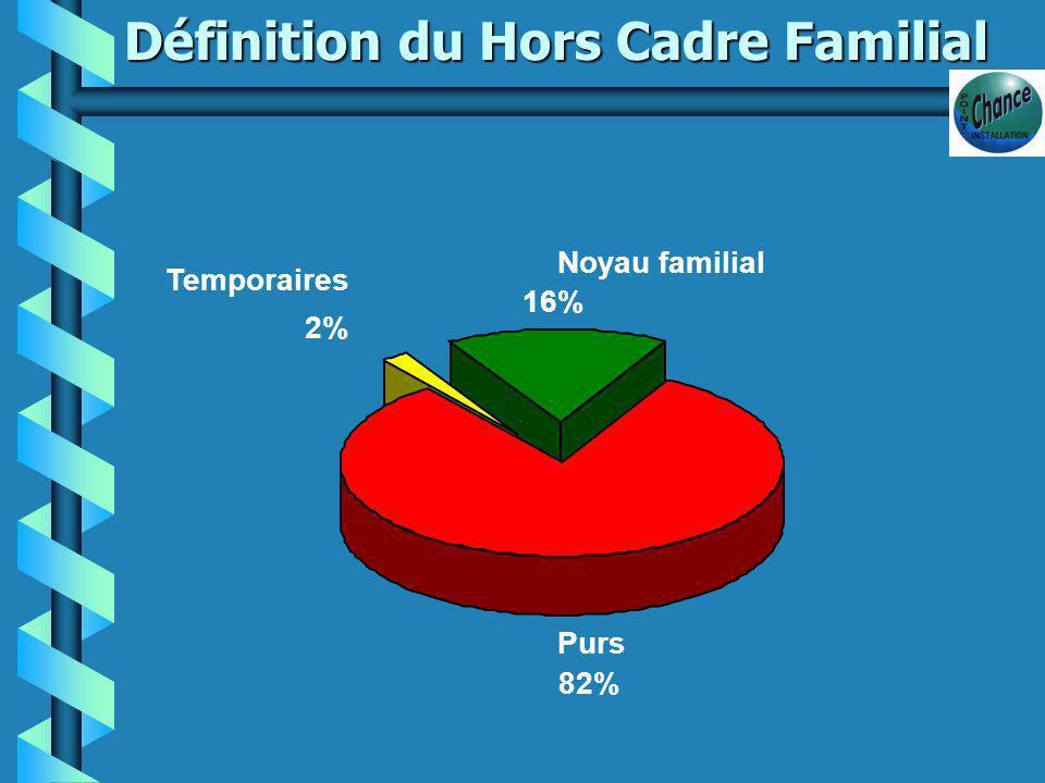 Bilan des installations Hors Cadre Familial Données TARN 2000-2005...