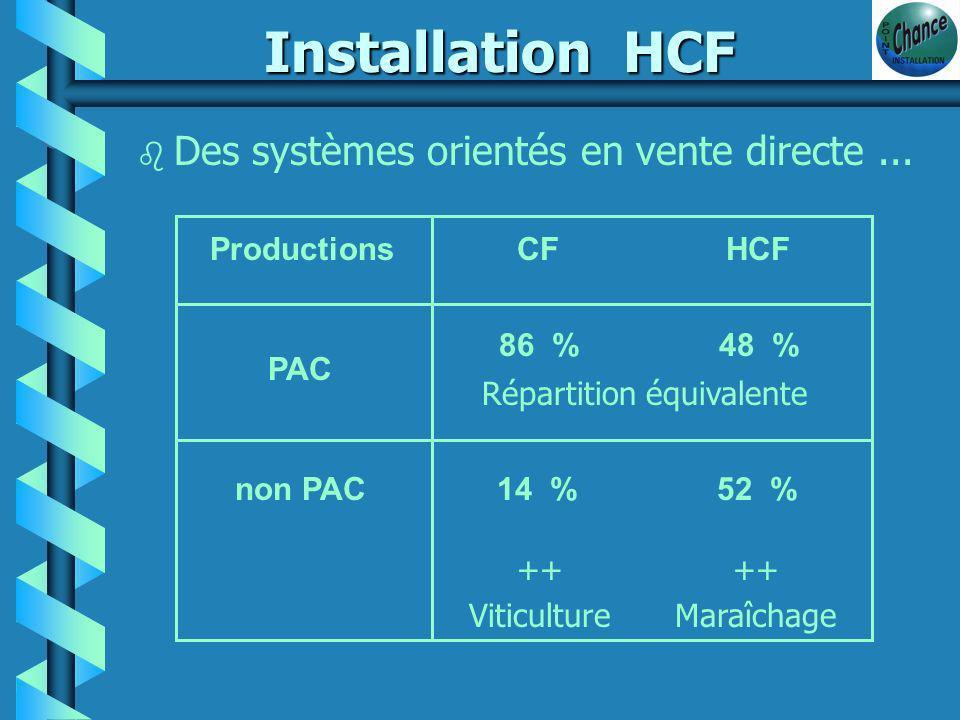 Installation HCF