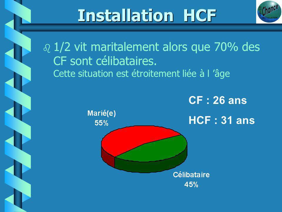 CFHCF 86 %48 % PAC Productions non PAC14 %52 % Répartition équivalente ++ Viticulture ++ Maraîchage b Des systèmes orientés en vente directe...