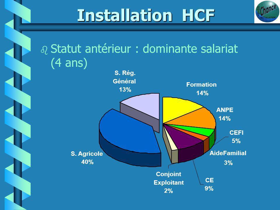 Installation HCF b 1/2 vit maritalement alors que 70% des CF sont célibataires.