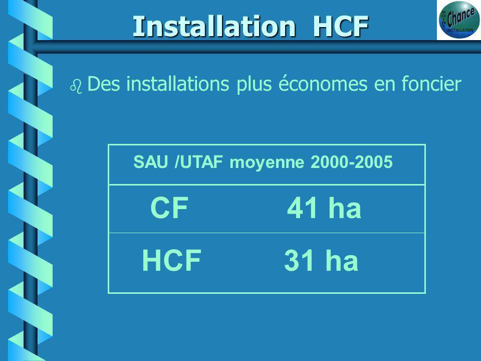 Installation HCF b Statut juridique : dominante individuel alors que les 3/4 des CF s installent en société.