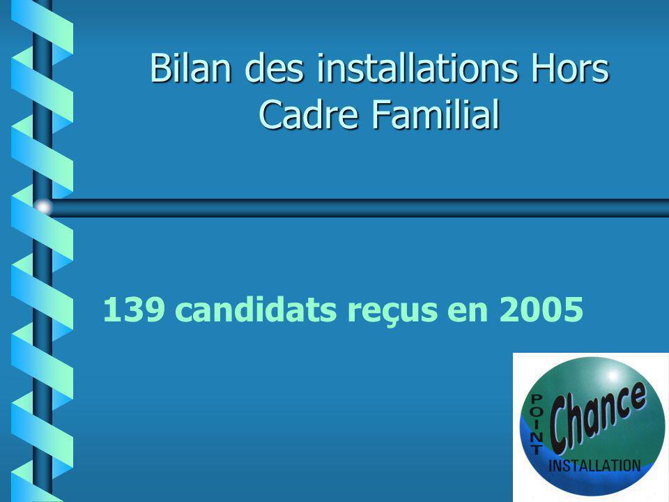 SAU /UTAF moyenne 2000-2005 CF 41 ha HCF 31 ha Installation HCF b Des installations plus économes en foncier