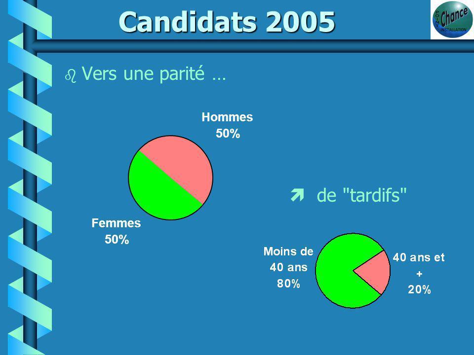 Bilan des installations Hors Cadre Familial 139 candidats reçus en 2005...
