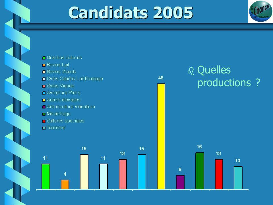 Candidats 2005 b Vers une parité … Femmes 50% Hommes 50% de tardifs