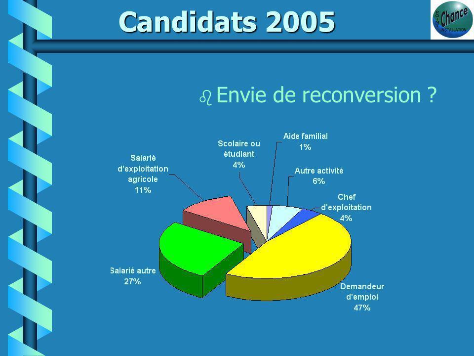 Candidats 2005 b Quelles productions
