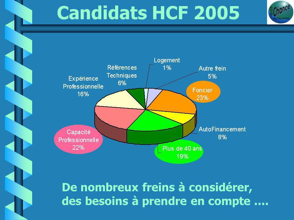 Candidats 2005 b Envie de reconversion