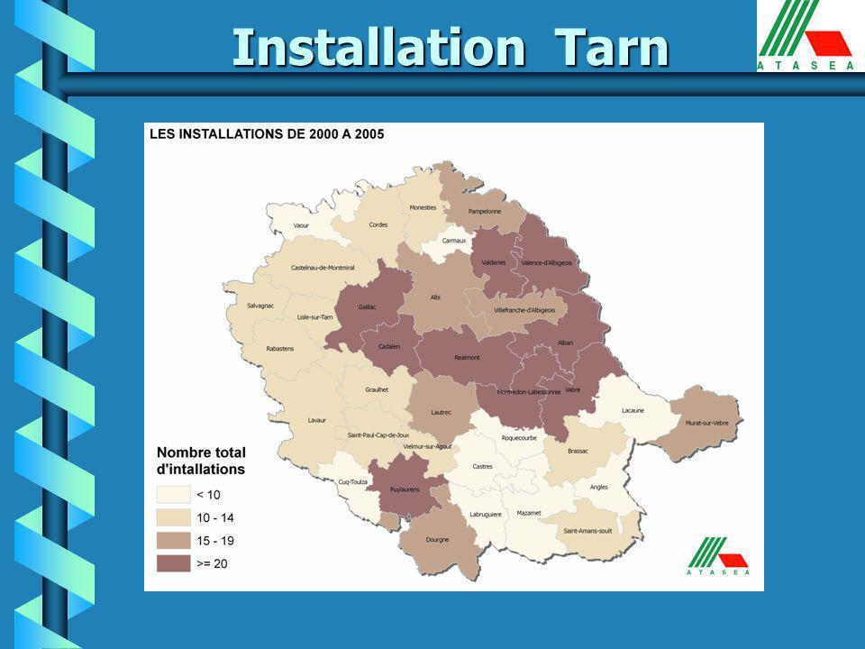 Installation Tarn 70 73 87 89 111 89 200020012002200320042005 b Nombre de dossiers : un palier