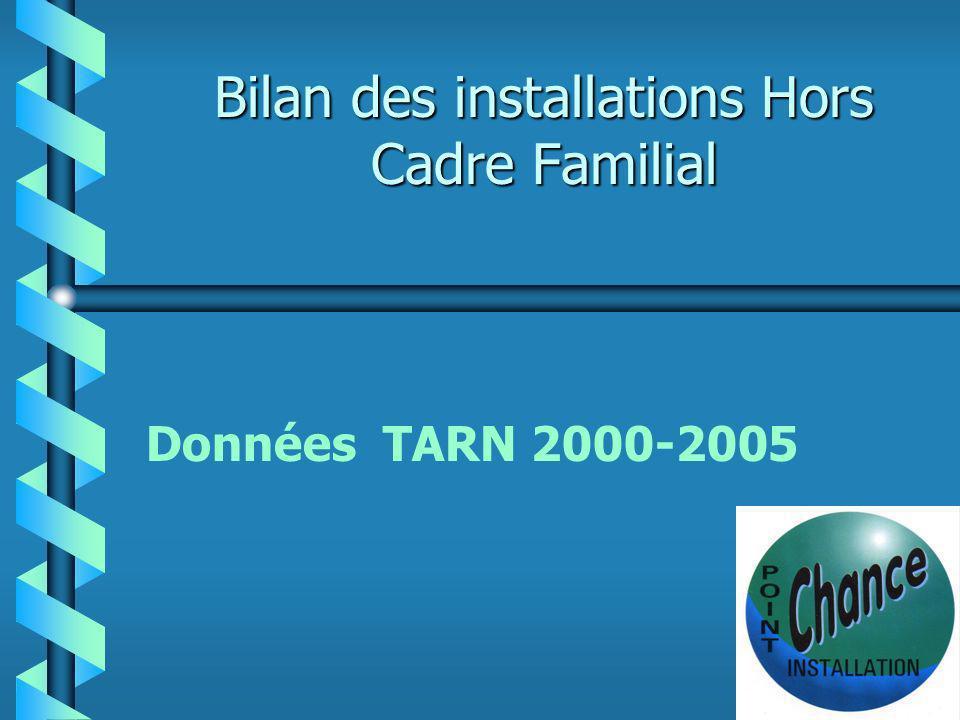 Installation Tarn b Statut antérieur : dominante agricole