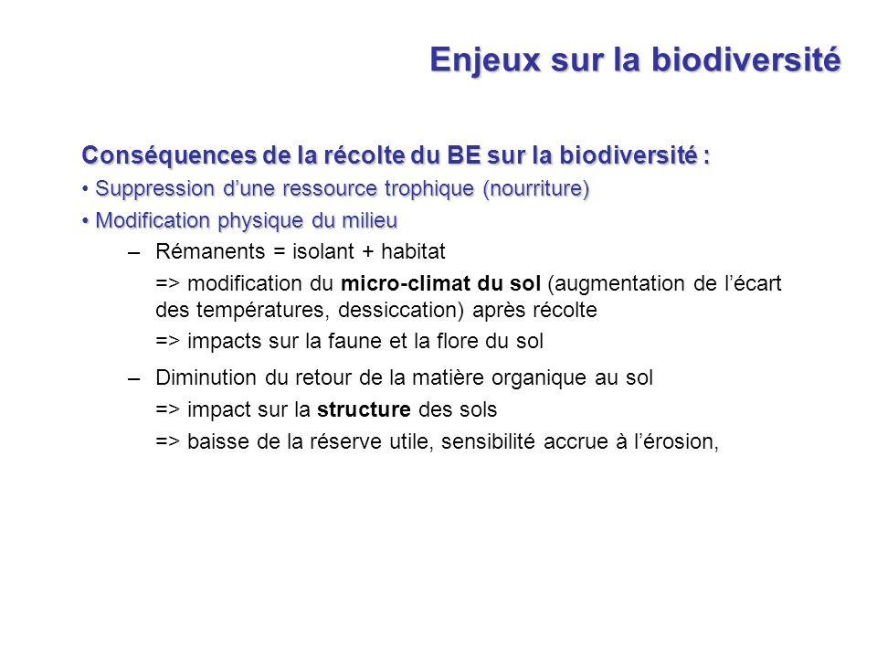 Conséquences de la récolte du BE sur la biodiversité : Suppression dune ressource trophique (nourriture) Modification physique du milieu Modification