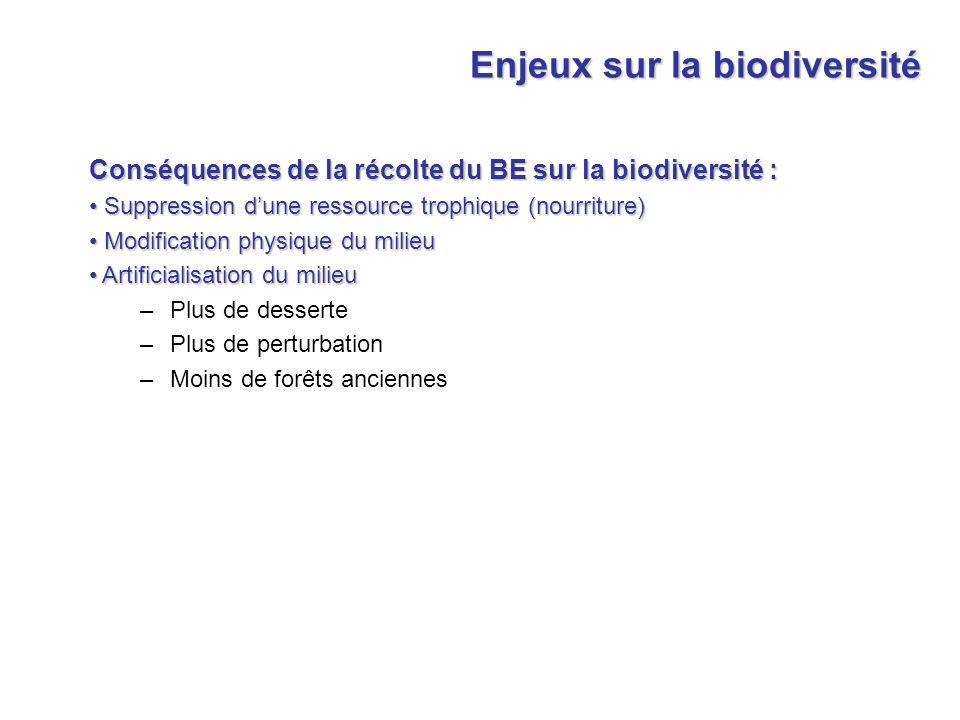 Conséquences de la récolte du BE sur la biodiversité : Suppression dune ressource trophique (nourriture) Suppression dune ressource trophique (nourrit