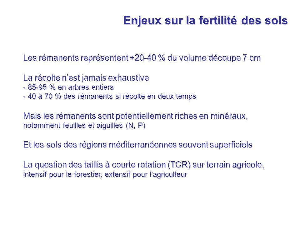 Enjeux sur la fertilité des sols Les rémanents représentent +20-40 % du volume découpe 7 cm La récolte nest jamais exhaustive - 85-95 % en arbres enti