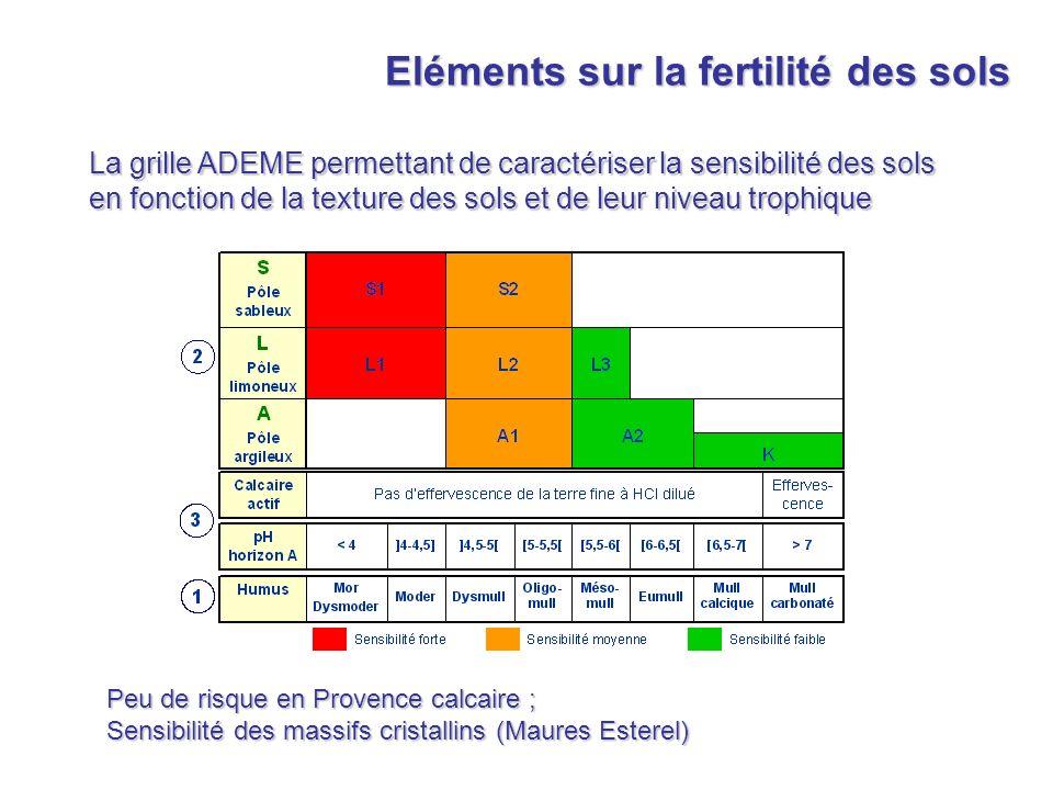 La grille ADEME permettant de caractériser la sensibilité des sols en fonction de la texture des sols et de leur niveau trophique Eléments sur la fert