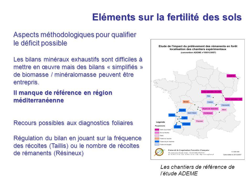 Eléments sur la fertilité des sols Aspects méthodologiques pour qualifier le déficit possible Les bilans minéraux exhaustifs sont difficiles à mettre