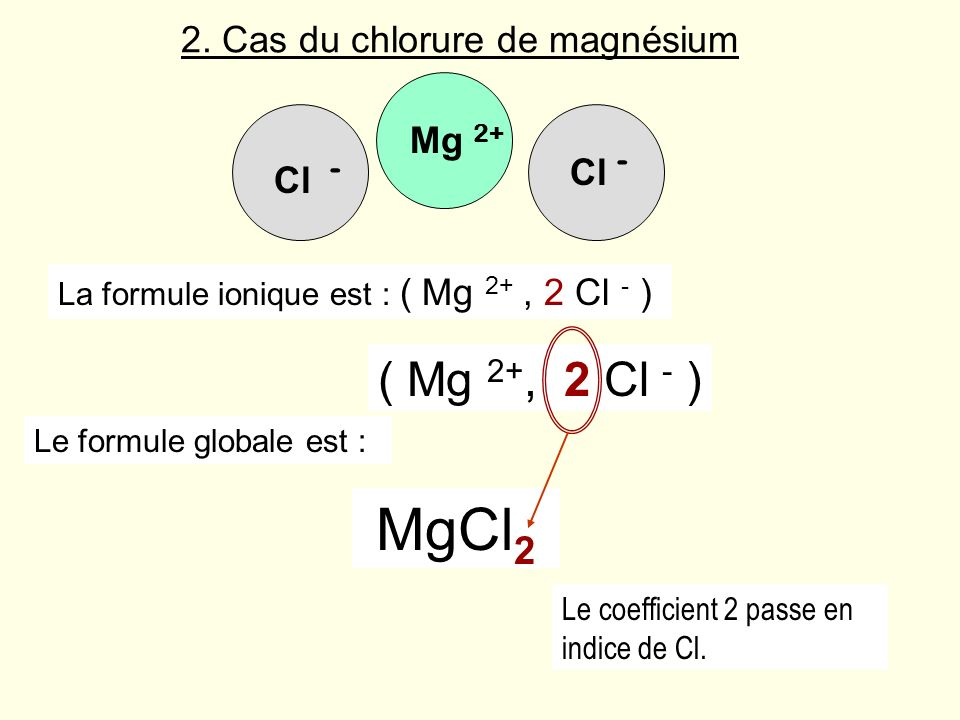 Mg 2+ Cl - La formule ionique est : ( Mg 2+, 2 Cl - ) ( Mg 2+, 2 Cl - ) MgCl 2 Le coefficient 2 passe en indice de Cl.