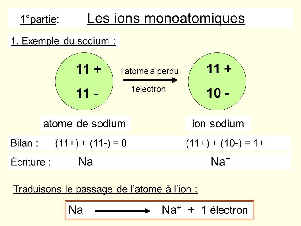 Na Na + + 1 électron latome a perdu 11 + 11 - 11 + 10 - atome de sodiumion sodium 1. Exemple du sodium : 1électron Bilan : (11+) + (11-) = 0 (11+) + (