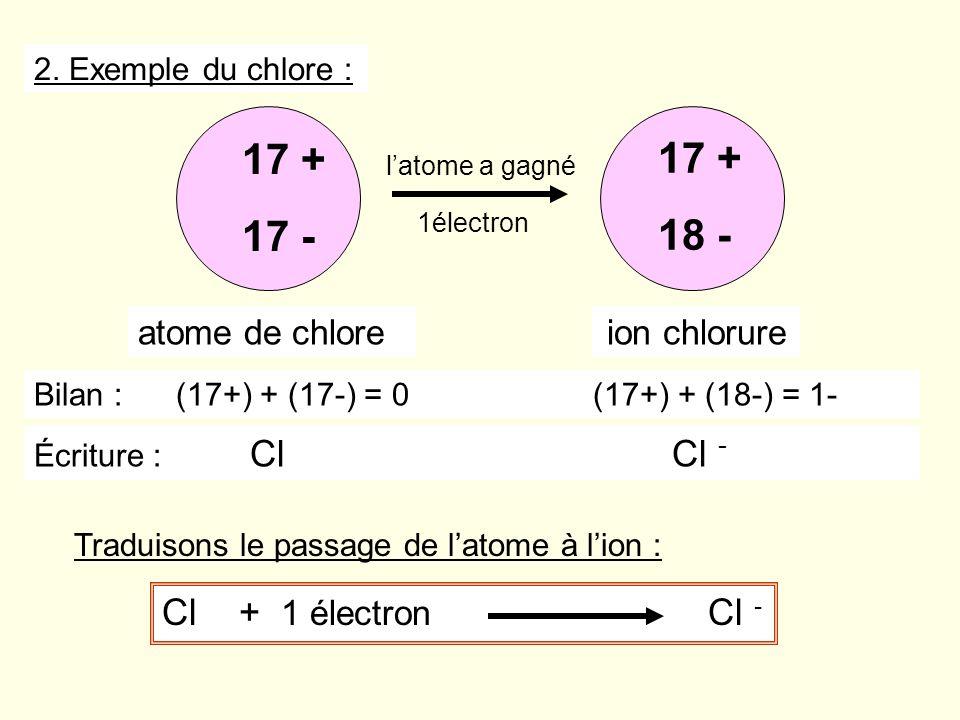 Cl + 1 électron Cl - latome a gagné 17 + 17 - 17 + 18 - atome de chloreion chlorure 2. Exemple du chlore : 1électron Bilan : (17+) + (17-) = 0 (17+) +