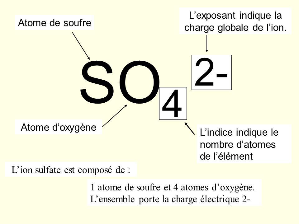 SO 4 2- Atome de soufre Atome doxygène Lexposant indique la charge globale de lion. Lindice indique le nombre datomes de lélément 1 atome de soufre et