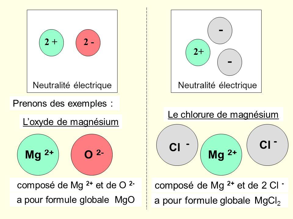 2+ - - Neutralité électrique 2 +2 - Neutralité électrique Prenons des exemples : Mg 2+ O 2- Mg 2+ Cl - a pour formule globale MgO Le chlorure de magné
