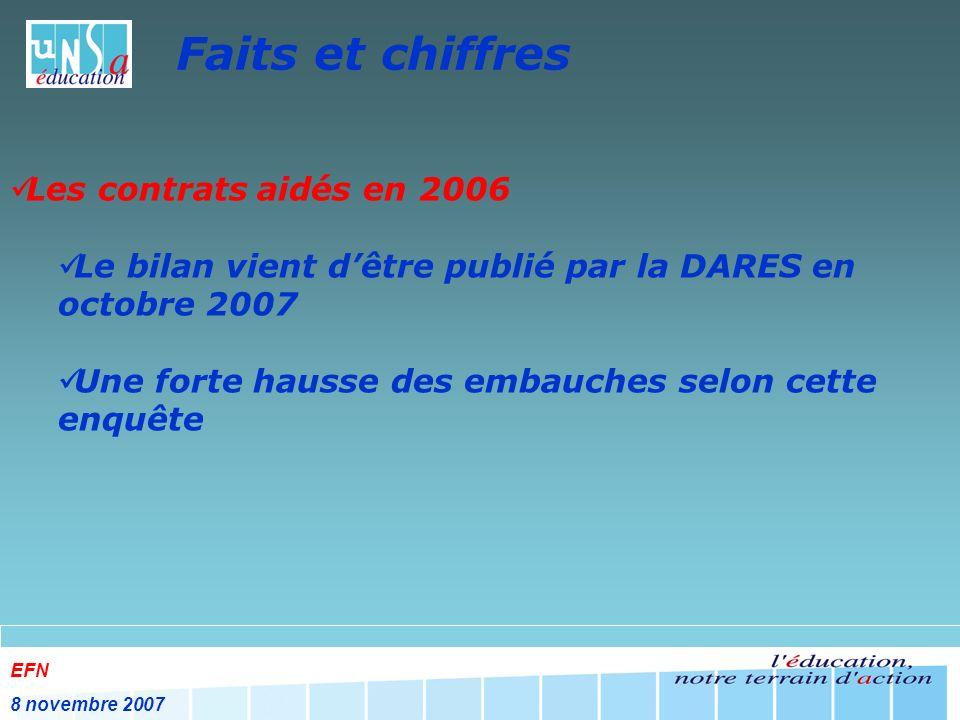 EFN 8 novembre 2007 Faits et chiffres Les contrats aidés en 2006 Le bilan vient dêtre publié par la DARES en octobre 2007 Une forte hausse des embauches selon cette enquête