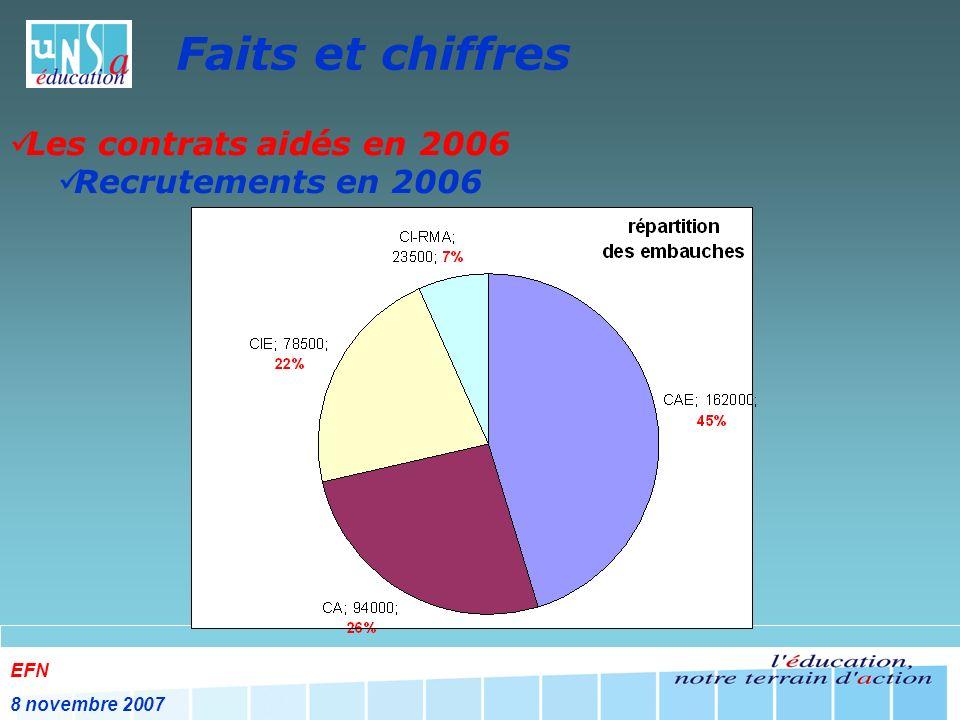 EFN 8 novembre 2007 Faits et chiffres Les contrats aidés en 2006 Recrutements en 2006